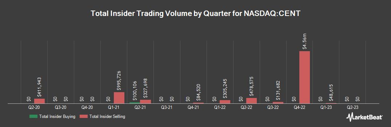Insider Trading History for Central Garden & Pet (NASDAQ:CENT)