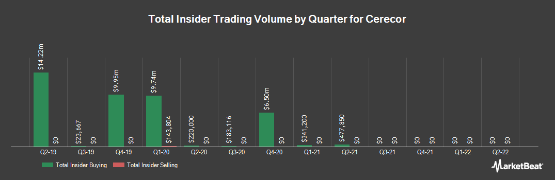 Insider Trading History for Cerecor (NASDAQ:CERC)