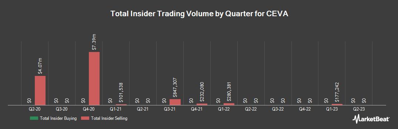 Insider Trading History for CEVA (NASDAQ:CEVA)