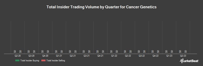 Insider Trading History for Cancer Genetics (NASDAQ:CGIX)