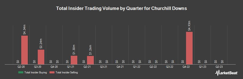 Insider Trading History for Churchill Downs (NASDAQ:CHDN)
