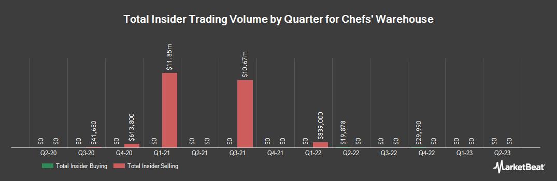 Insider Trading History for Chefs` Warehouse (NASDAQ:CHEF)