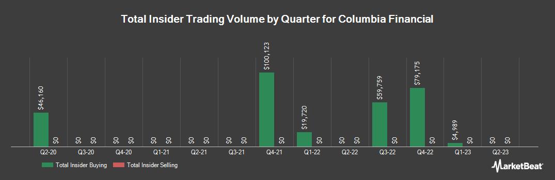 Insider Trading History for Columbia Financial (NASDAQ:CLBK)