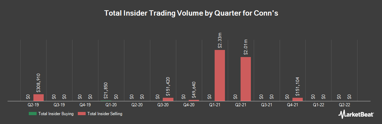 Insider Trading History for Conn`s (NASDAQ:CONN)