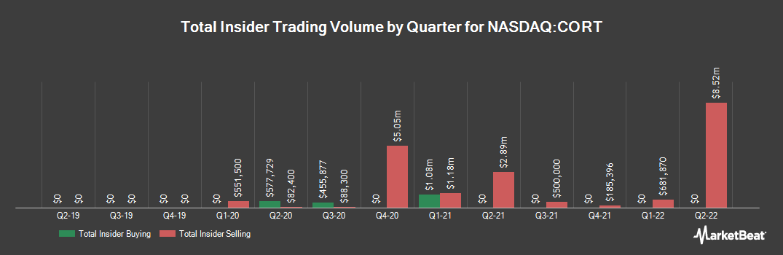 Insider Trading History for Corcept Therapeutics (NASDAQ:CORT)