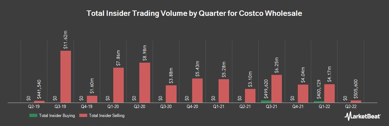 Insider Trading History for Costco Wholesale (NASDAQ:COST)