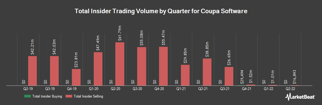 Insider Trading History for Coupa Software (NASDAQ:COUP)