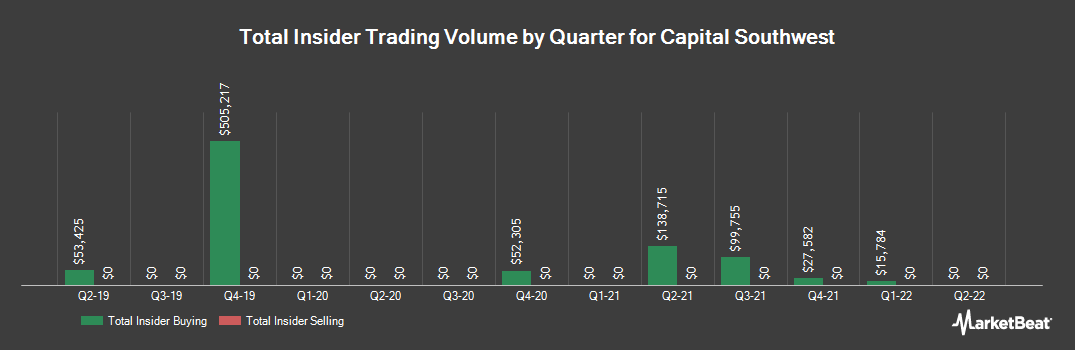 Insider Trading History for Capital Southwest (NASDAQ:CSWC)