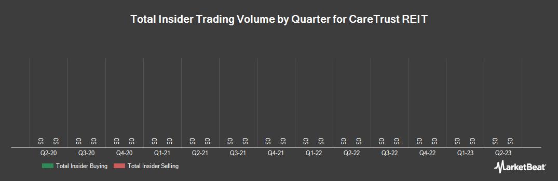 Insider Trading History for Caretrust REIT (NASDAQ:CTRE)