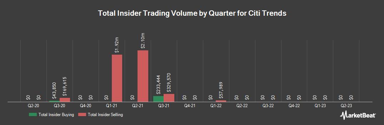 Insider Trading History for Citi Trends (NASDAQ:CTRN)