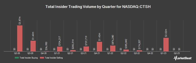 Insider Trading History for Cognizant Technology Solutions (NASDAQ:CTSH)