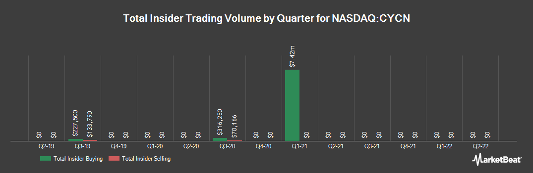 Insider Trading History for Cyclerion Therapeutics (NASDAQ:CYCN)