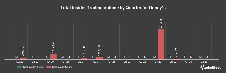 Insider Trading History for Denny`s (NASDAQ:DENN)