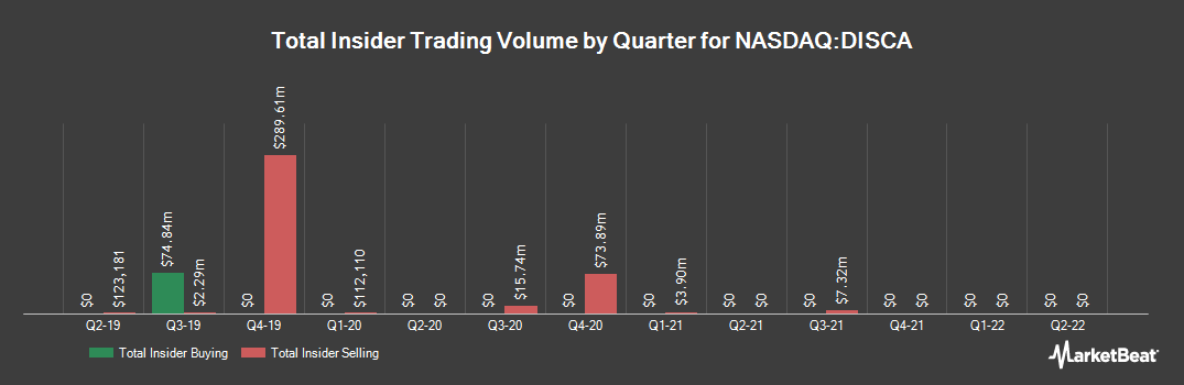 Insider Trading History for Discovery Communications (NASDAQ:DISCA)