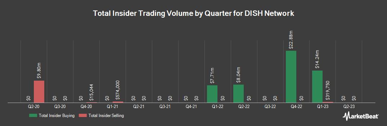 Insider Trading History for DISH Network (NASDAQ:DISH)