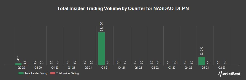 Insider Trading History for Dolphin Entertainment (NASDAQ:DLPN)