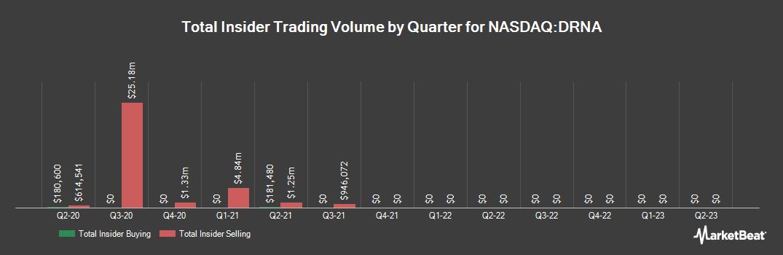 Insider Trading History for Dicerna Pharmaceuticals (NASDAQ:DRNA)
