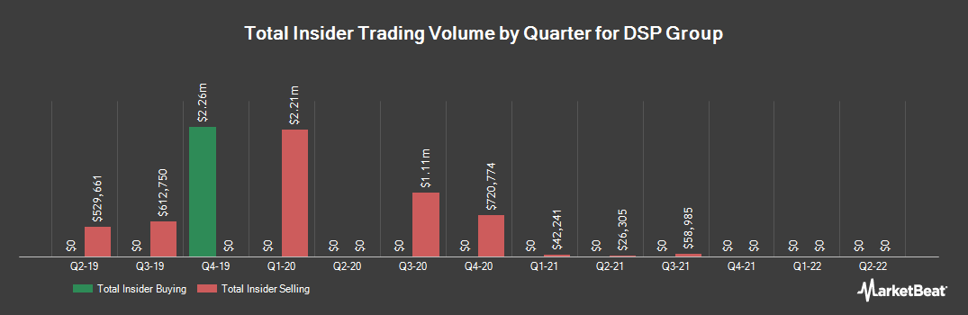 Insider Trading History for DSP Group (NASDAQ:DSPG)