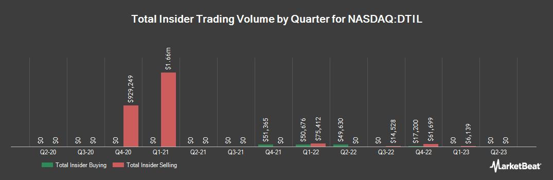 Insider Trading History for Precision BioSciences (NASDAQ:DTIL)