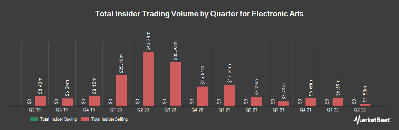 Insider Trading History for Electronic Arts (NASDAQ:EA)