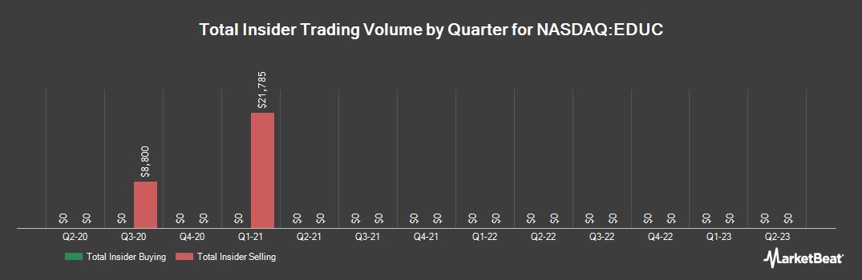 Insider Trading History for Educational Development (NASDAQ:EDUC)
