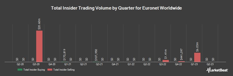 Insider Trading History for Euronet Worldwide (NASDAQ:EEFT)