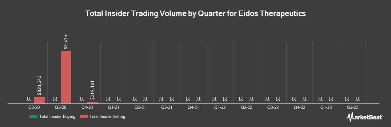 Insider Trading History for Eidos Therapeutics (NASDAQ:EIDX)