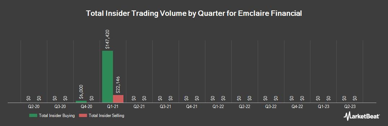 Insider Trading History for Emclaire Financial (NASDAQ:EMCF)