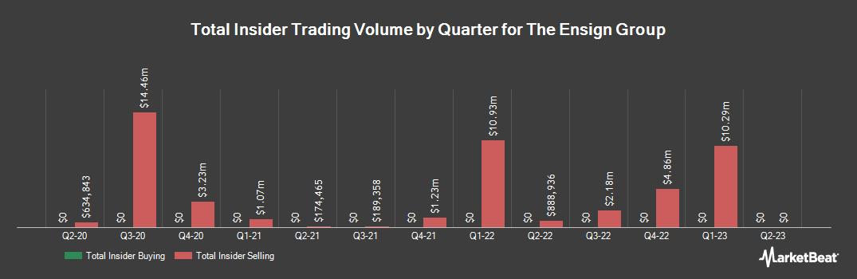 Insider Trading History for The Ensign Group (NASDAQ:ENSG)