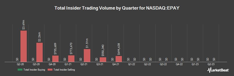Insider Trading History for Bottomline Technologies (NASDAQ:EPAY)