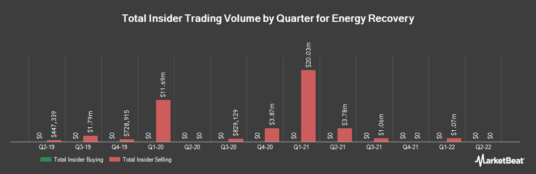Insider Trading History for Energy Recovery (NASDAQ:ERII)