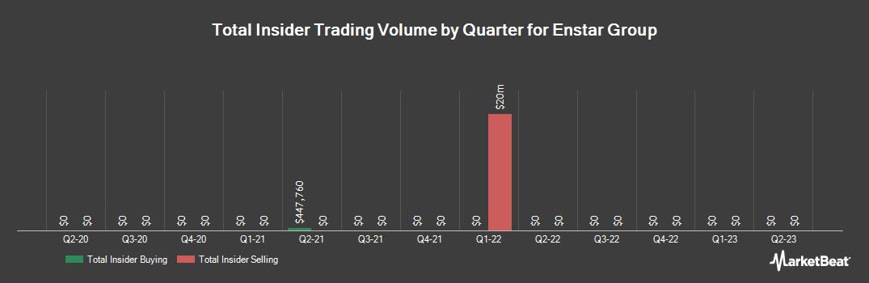 Insider Trading History for Enstar Group (NASDAQ:ESGR)
