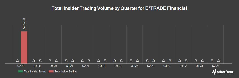 Insider Trading History for E*TRADE Financial (NASDAQ:ETFC)
