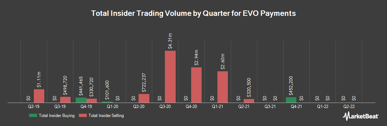 Insider Trading History for EVO Payments (NASDAQ:EVOP)