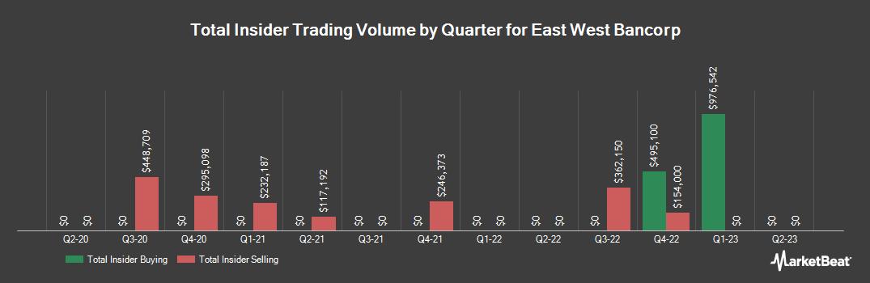 Insider Trading History for East West Bancorp (NASDAQ:EWBC)