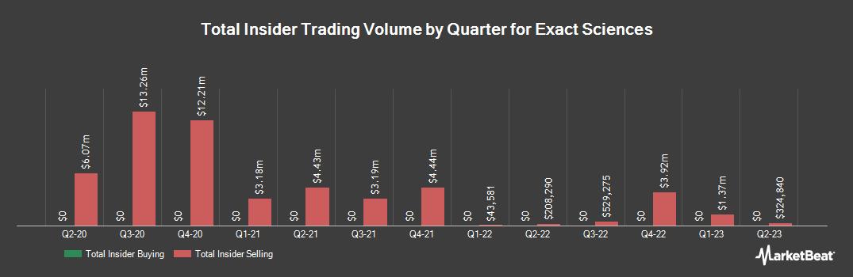 Insider Trading History for EXACT Sciences (NASDAQ:EXAS)