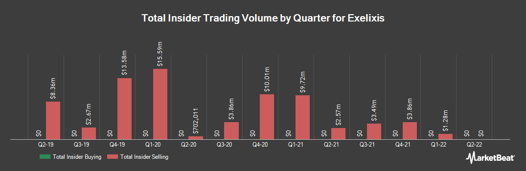 Insider Trading History for Exelixis (NASDAQ:EXEL)