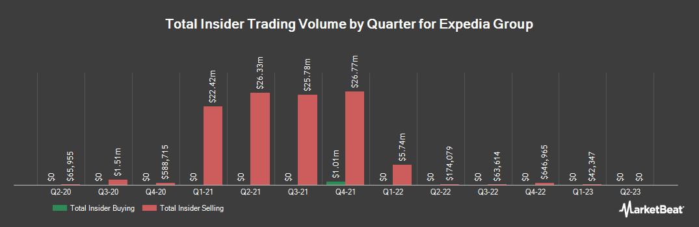 Insider Trading History for Expedia Group (NASDAQ:EXPE)