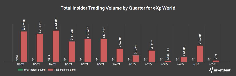 Insider Trading History for eXp World (NASDAQ:EXPI)