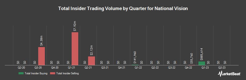 Insider Trading History for National Vision (NASDAQ:EYE)