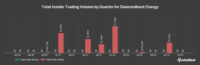 Insider Trading History for Diamondback Energy (NASDAQ:FANG)