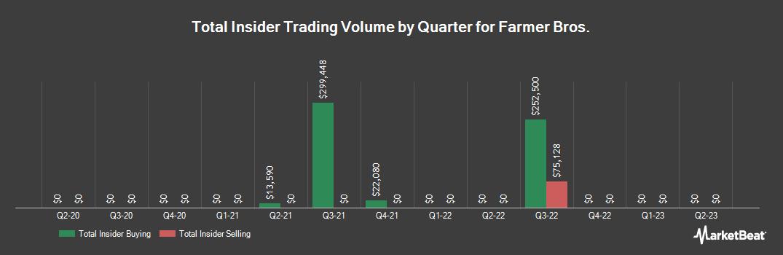 Insider Trading History for Farmer Bros (NASDAQ:FARM)