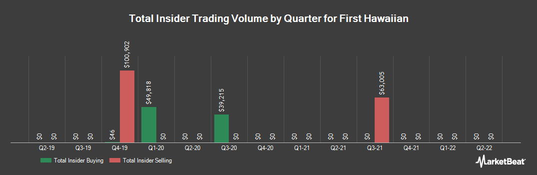 Insider Trading History for First Hawaiian (NASDAQ:FHB)