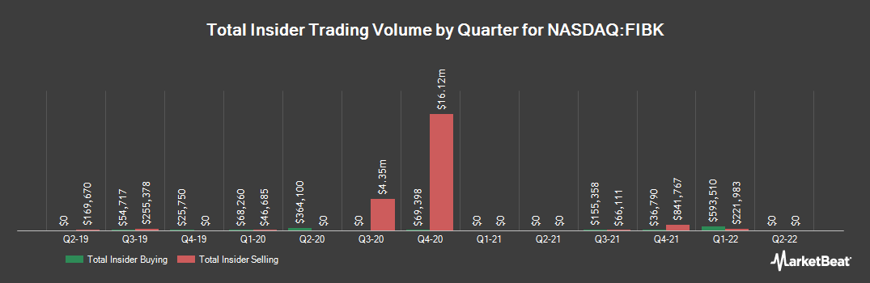 Insider Trading History for First Interstate Bancsystem (NASDAQ:FIBK)