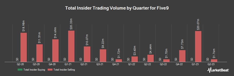 Insider Trading History for Five9 (NASDAQ:FIVN)