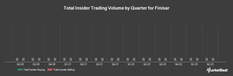 Insider Trading History for Finisar (NASDAQ:FNSR)