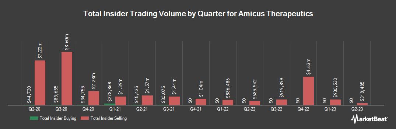 Insider Trading History for Amicus Therapeutics (NASDAQ:FOLD)