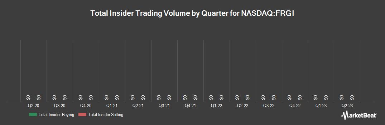 Insider Trading History for Fiesta Restaurant Group (NASDAQ:FRGI)