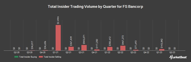 Insider Trading History for FS Bancorp (NASDAQ:FSBW)