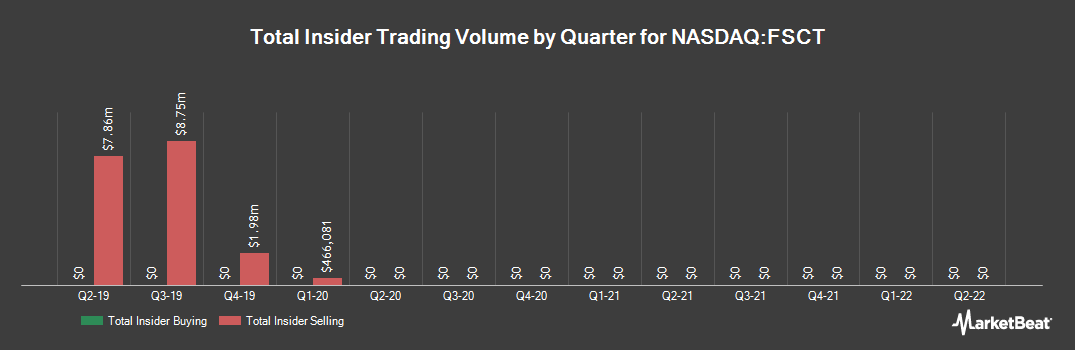 Insider Trading History for Forescout Technologies (NASDAQ:FSCT)